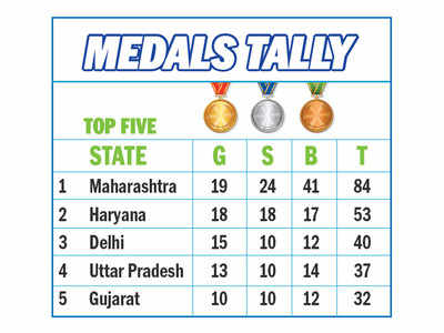 Maharashtra pick up 4 gold to regain top spot in Khelo Games