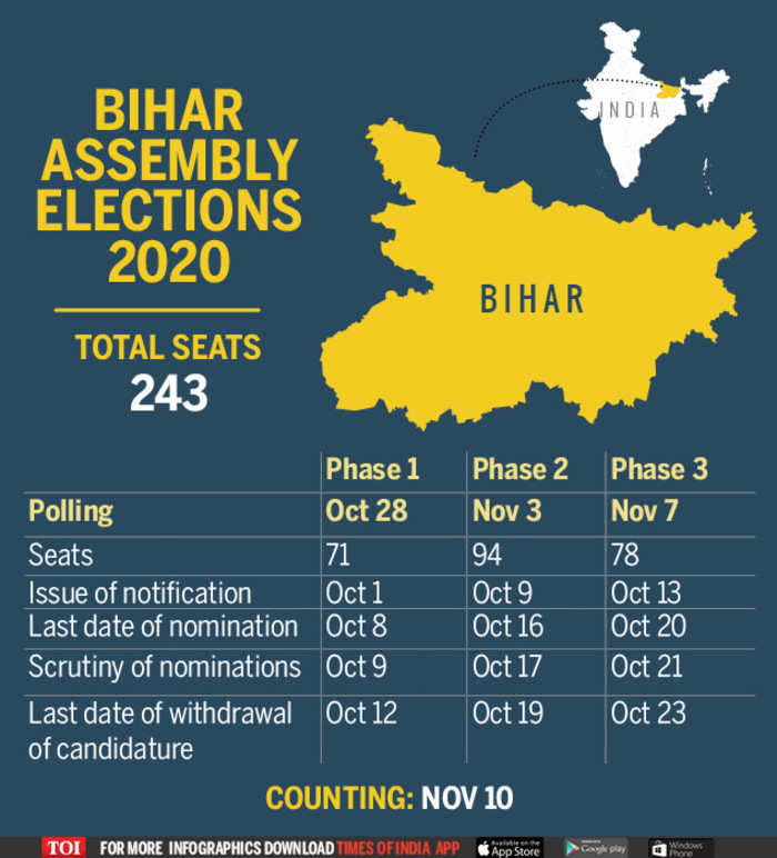 Bihar election dates 2020: Polling to be held in 3 phases on October 28,  November 3 and 7; results on November 10