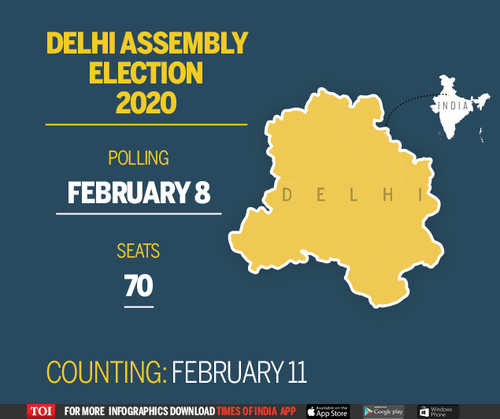 Delhi Election Date 2020 Announced Delhi Elections 2020 To Be
