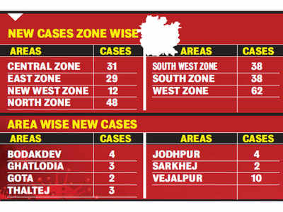 West Ahmedabad reports surge in cases