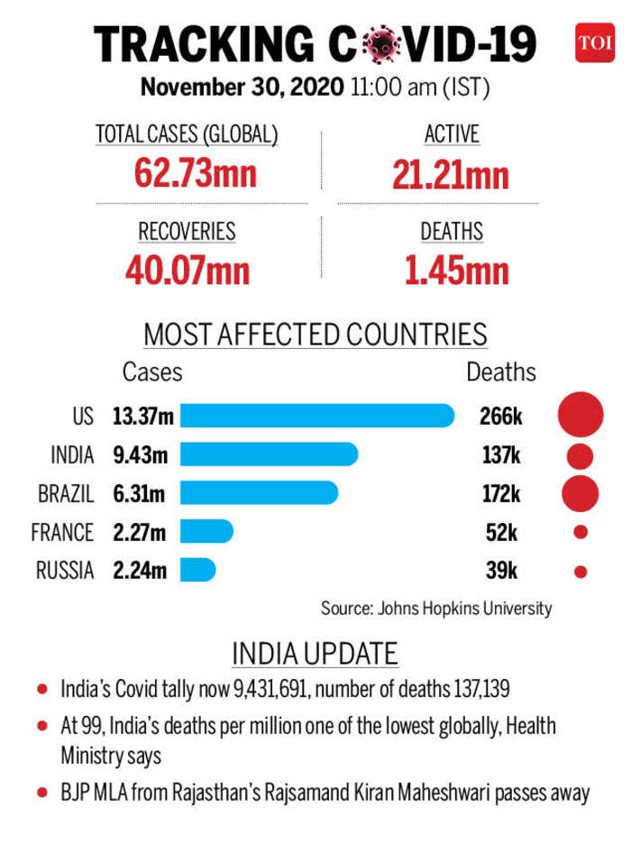 At 99, India's fatality rate among the lowest globally, Health Ministry says