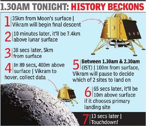 Wish Chandrayaan-2 a safe landing on the Moon