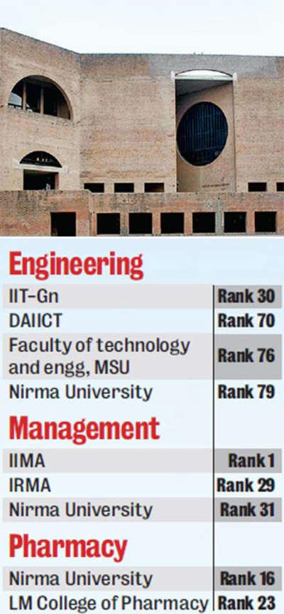 IIMA, AAU and IIT-Gn in top 100