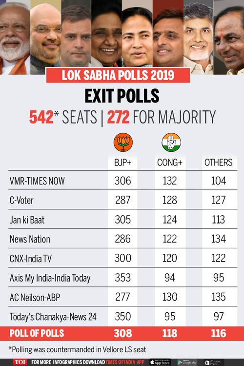 Lok sabha election result, NDA is all set to form the next Government with 296 Seats