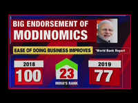 Ease of doing business: India jumps 23 spots, now ranks 77