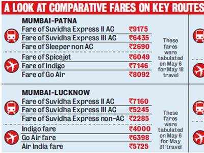 'We took a flight and saved Rs 1000, 30 hours journey': Train tickets dearer than airfare