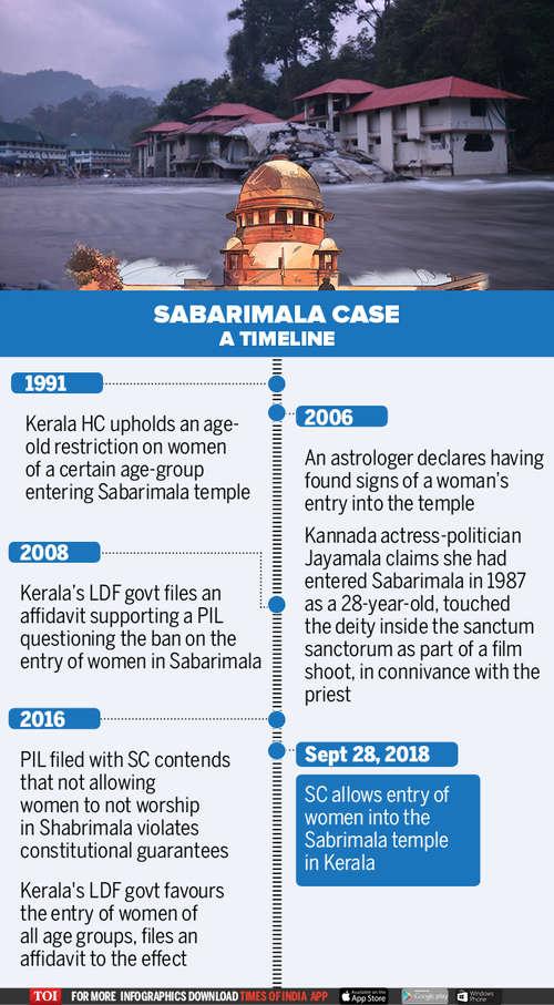 sabarimala verdict latest news supreme court allows entry of women