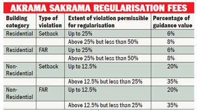 All that you need to know about Akrama Sakrama