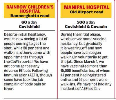 VAC-SCENE at Bengaluru hospitals