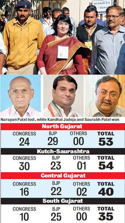 Saurashtra votes for Congress