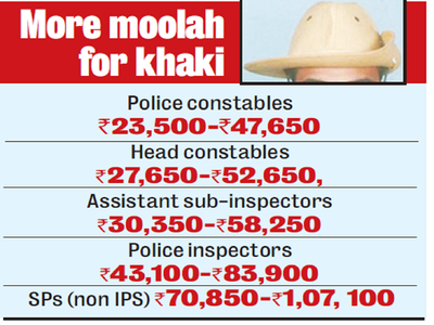 Karnataka police officials get a salary hike of 12 5%