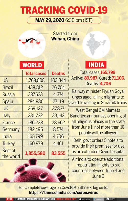 Coronavirus Live Updates Maharashtra Reports 2 682 New Coronavirus Cases 116 Deaths Coronavirus Sinks Us Consumer Spending Savings Hit Record High Reports Reuters The Times Of India