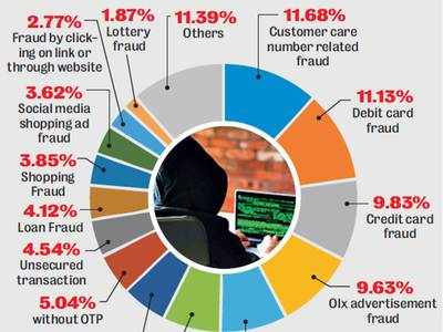 In one year, Cyber Aashvast recovers Rs 11 cr lost to frauds