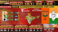 Election Results 2019: NDA leading on 181 seats, UPA ahead on 98 seats
