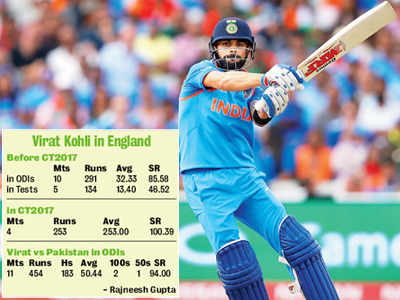 Champions Trophy 2017: Virat Kohli moves over last England test, hopes to cash in on his form in the final against Pakistan on Sunday