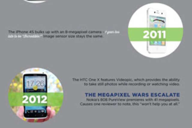 HTC has taken a dig at rivals Nokia and Apple through an infographic that charts the history of cameras.