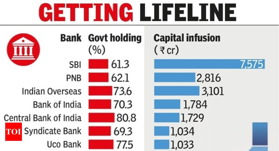 Govt Allocates Rs 22915 Cr For Recap Of 13 Psu Banks Times Of India