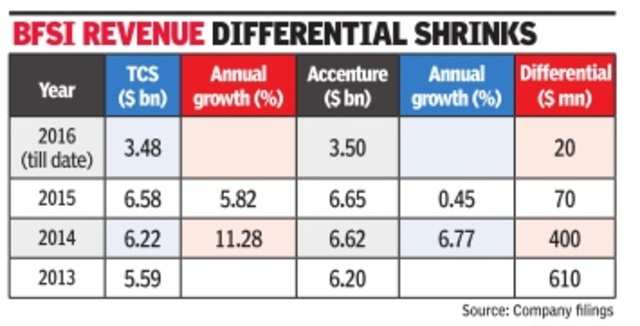 TCS upstages Accenture in financial services