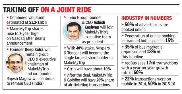 MakeMyTrip, Ibibo merge, new entity to get former's name