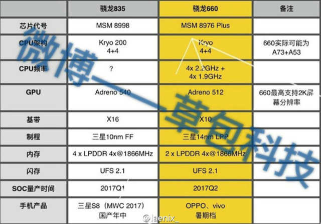 Snapdragon 835 will be based on Kryo 200 CPU architecture, featuring eight cores - four small and four large. (Image courtesy: Anzhou.cn)