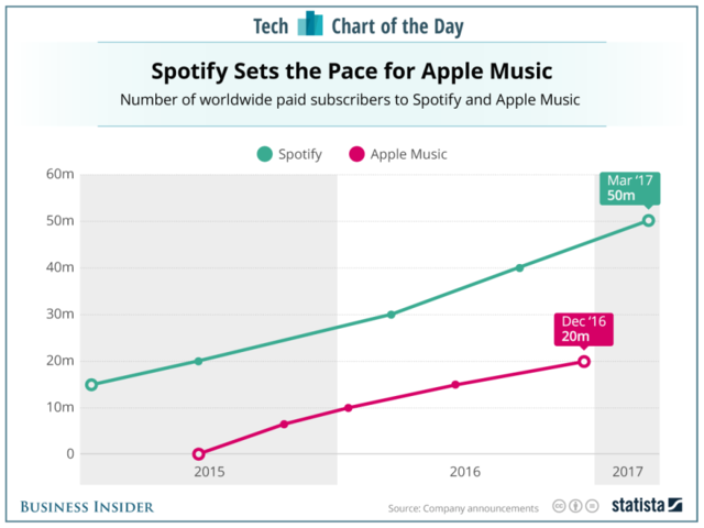 Spotify barely managing to keep Apple Music at an arm's