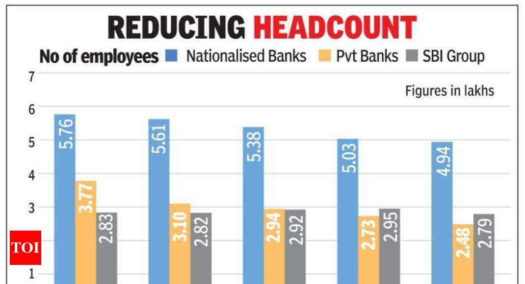 SBI Cuts Staff Strength Looks To Redeploy 10k
