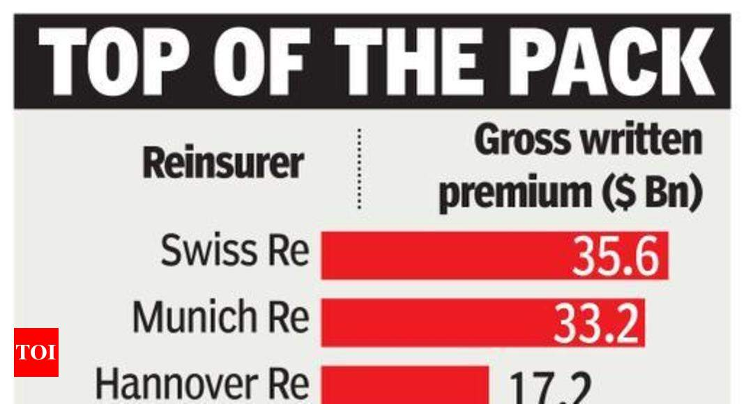 Gic Re Moves Up Two Slots In World Reinsurance Rankings Times Of India