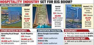 World Cup precursor to more global events'   Kolkata News