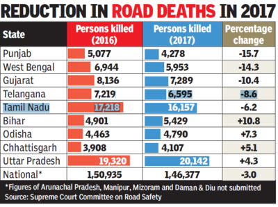 2017 saw 3% decline in road accident deaths | India News
