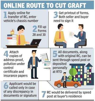 Now, online RC to make sale of used car stringent | Delhi