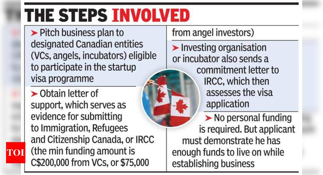Canada Goes All Out For Foreign Entrepreneurs Times Of India