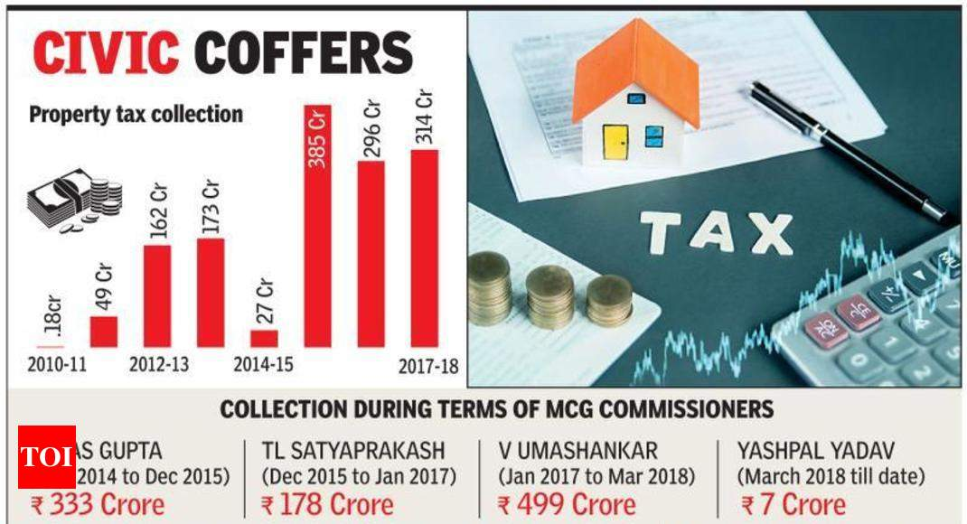 Mcg Property Tax Notification