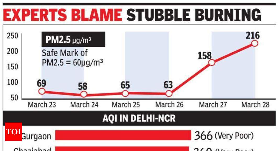 pollution goes up in gurugram air quality index dips to