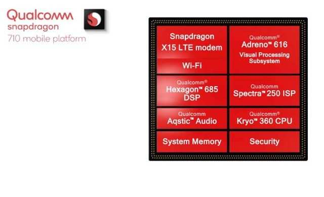 The Snapdragon 710 platform includes X15 LTE modem along with Adreno 616 visual processing subsystem and Kyro 360 CPU.