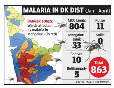 18 wards of Mangaluru declared high-risk areas for malaria ... on hiv in india map, leprosy in india map, malaria regions prone, japanese encephalitis in india map, meningitis map, monsoons in india map, malaria map for bangalore india, malaria maharastra india, typhoid in india map, diphtheria map, air pollution in india map, water in india map, tetanus map, hepatitis in india map, malaria map india gujarat, malaria maharashtra india, rabies in india map, hunger in india map, malaria countries prone, poverty in india map,