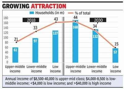 upper middle class income 2020