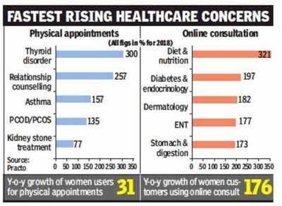 176% rise in women seeking online med consultations in 2018 | India