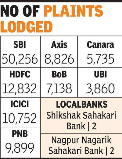 RBI received over 1 63L complaints against banks in 2018