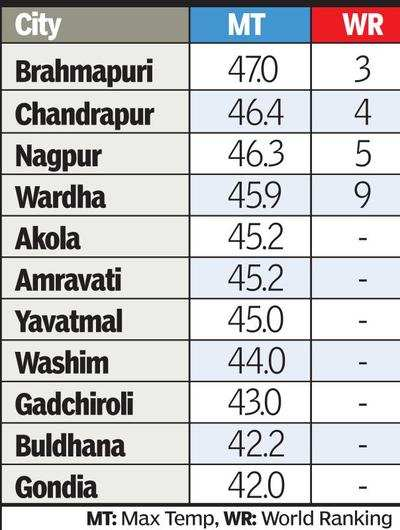 Nagpur records season's highest temperature on Tuesday | Nagpur News
