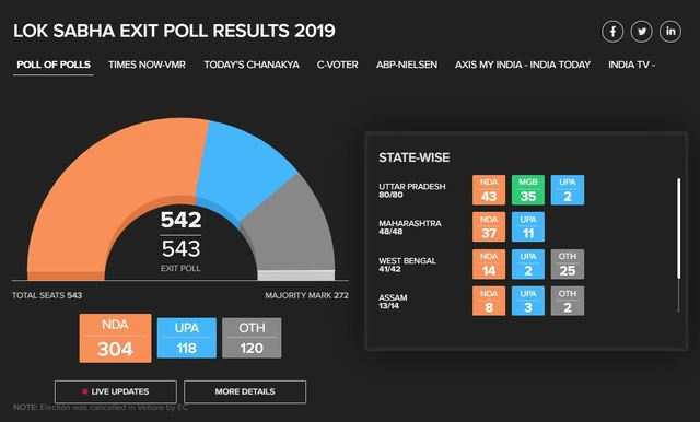 Lok Sabha Results 2019: How to track winners, losers and all other important details in real-time