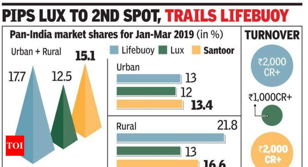 Santoor 1st desi soap to hit Rs 2,000cr sales - Times of India