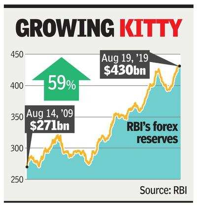 Rbi current forex reserve