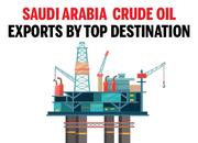 Saudi Arabia's crude oil: Biggest exporting countries