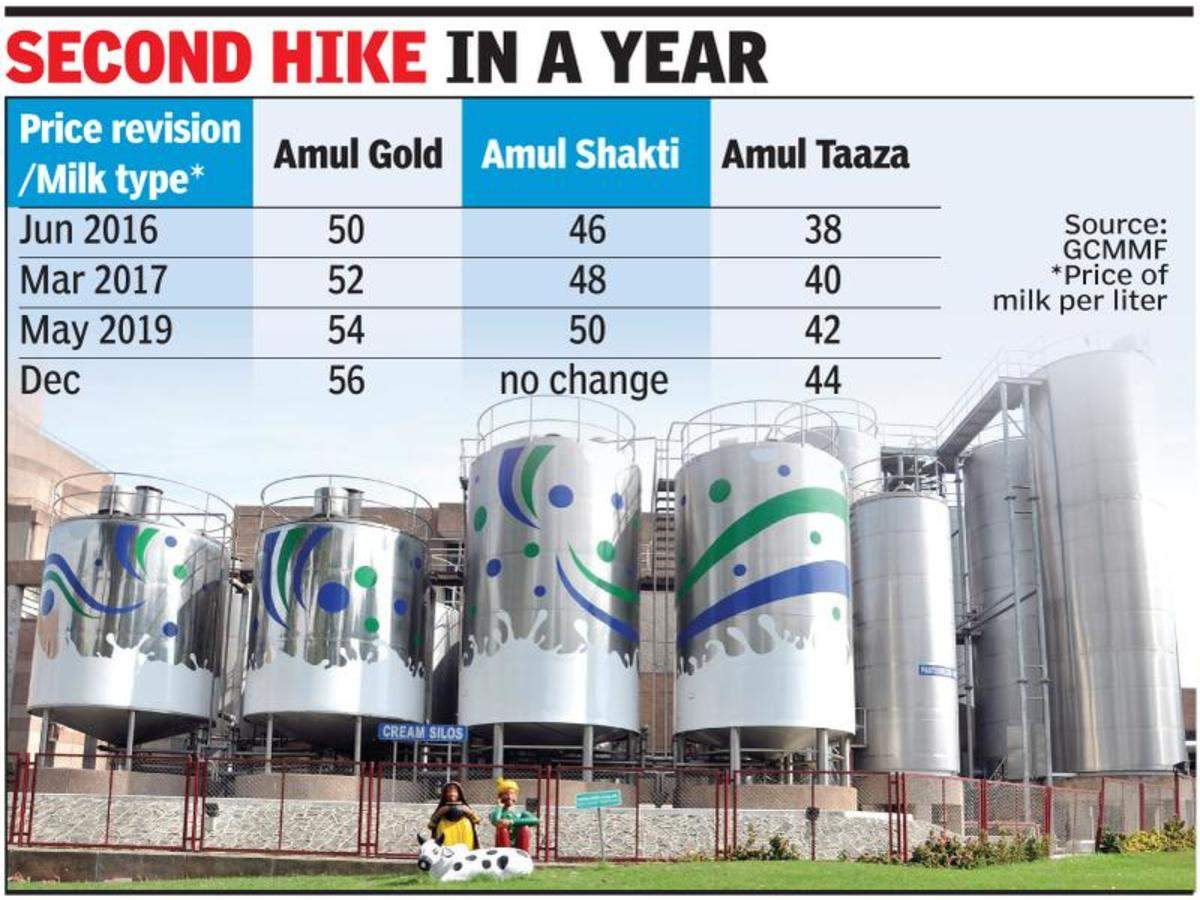 Budget On Boil Pay More For Daily Milk From Today Vadodara News Times Of India