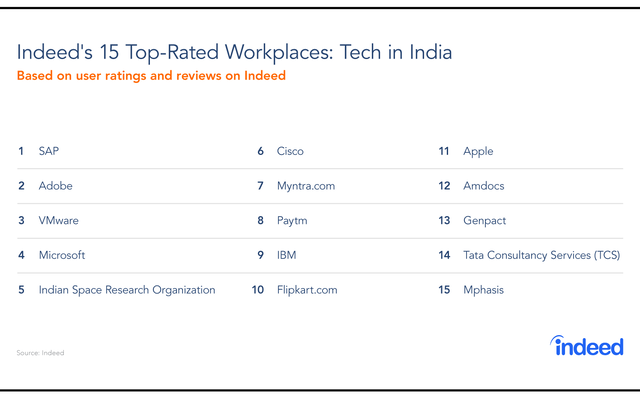 'SAP, Adobe best tech firms to work for in India'