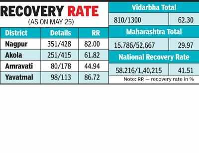 At 82 Nagpur S Recovery Rate One Of