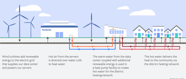 How Facebook is using heat from its data centres to keep people warm in winters