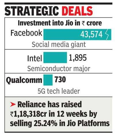 Reliance closes deal with 4 investors, gets ₹30,062 crore