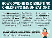 Covid-19 threatens child vaccination programmes, warns UN
