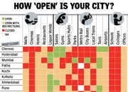 Two months after Unlock, how 'open' is your city?